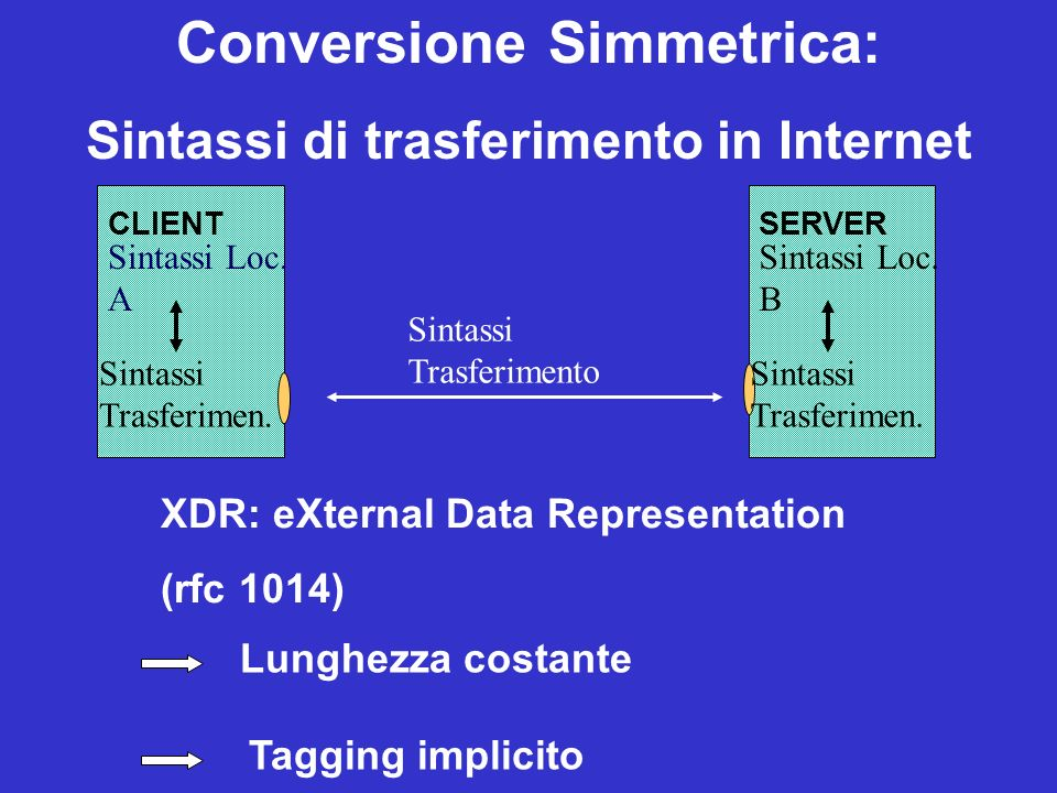 Conversione Simmetrica: Sintassi di trasferimento in Internet XDR: eXternal Data Representation (rfc 1014) Lunghezza costante Tagging implicito CLIENT