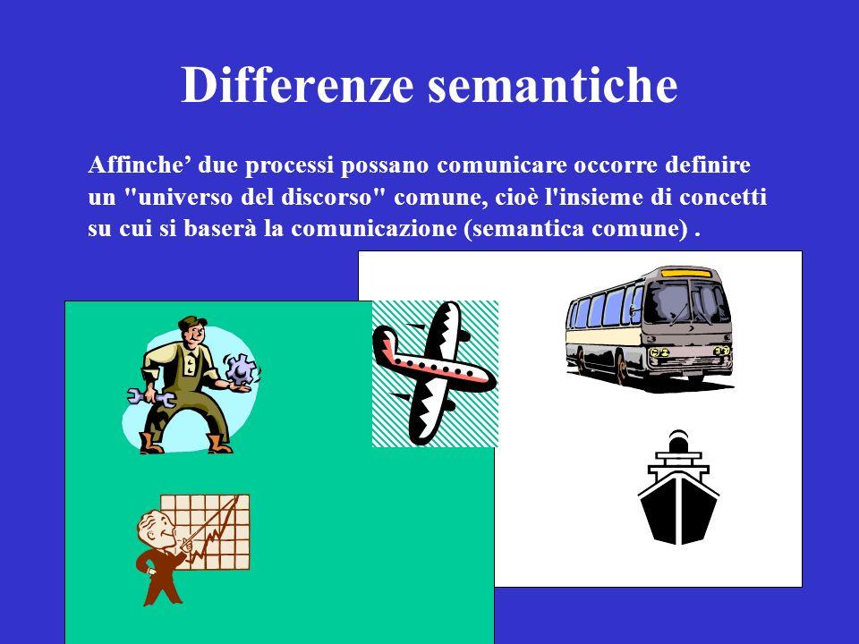Differenze semantiche Affinche due processi possano comunicare occorre definire un universo del discorso comune, cioè l insieme di concetti su cui si baserà la comunicazione (semantica comune).