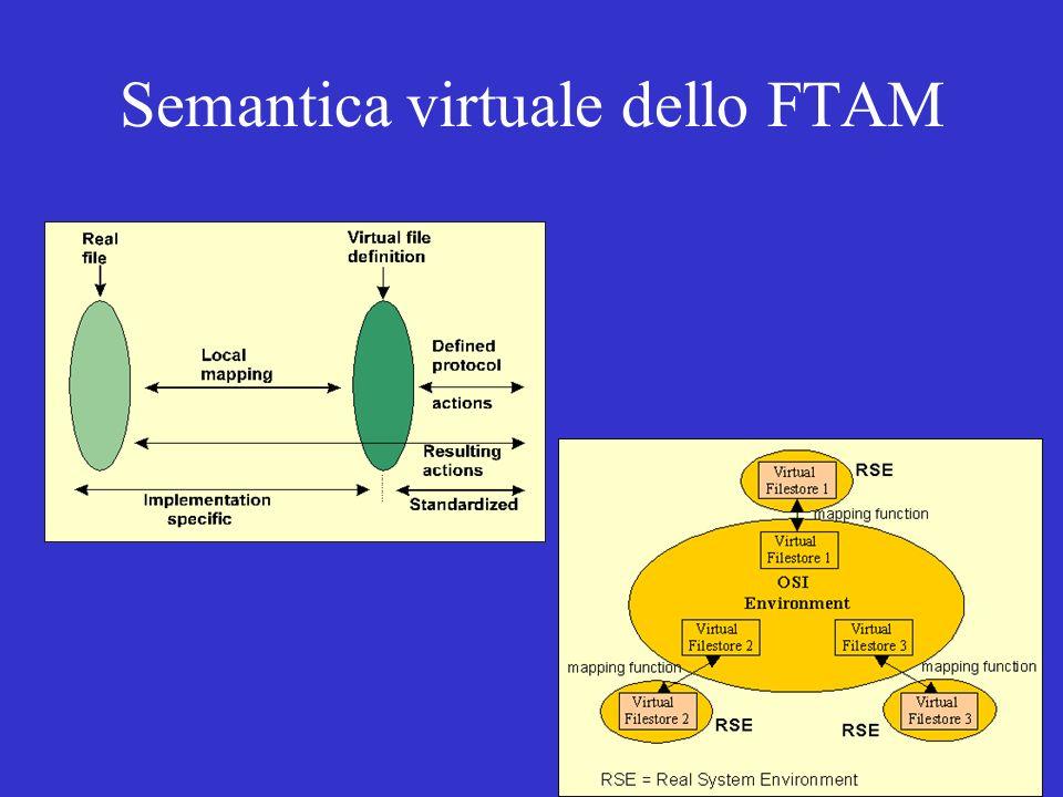 Semantica virtuale dello FTAM