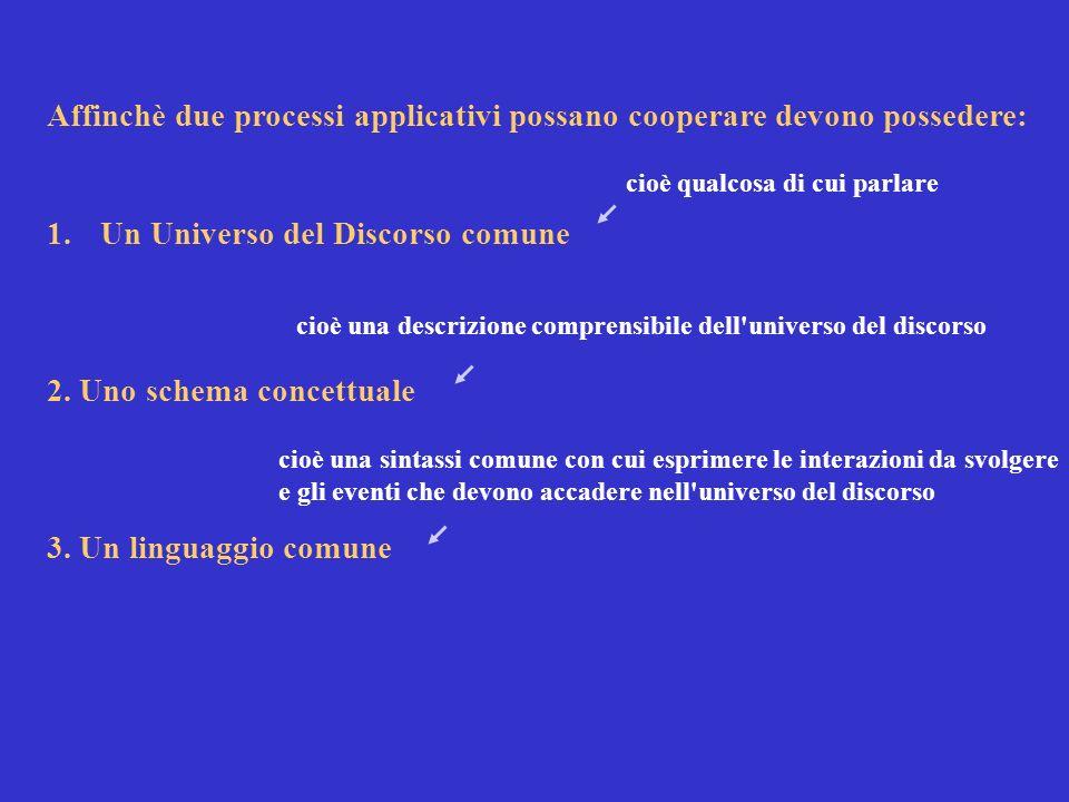 Affinchè due processi applicativi possano cooperare devono possedere: 1.Un Universo del Discorso comune 2.