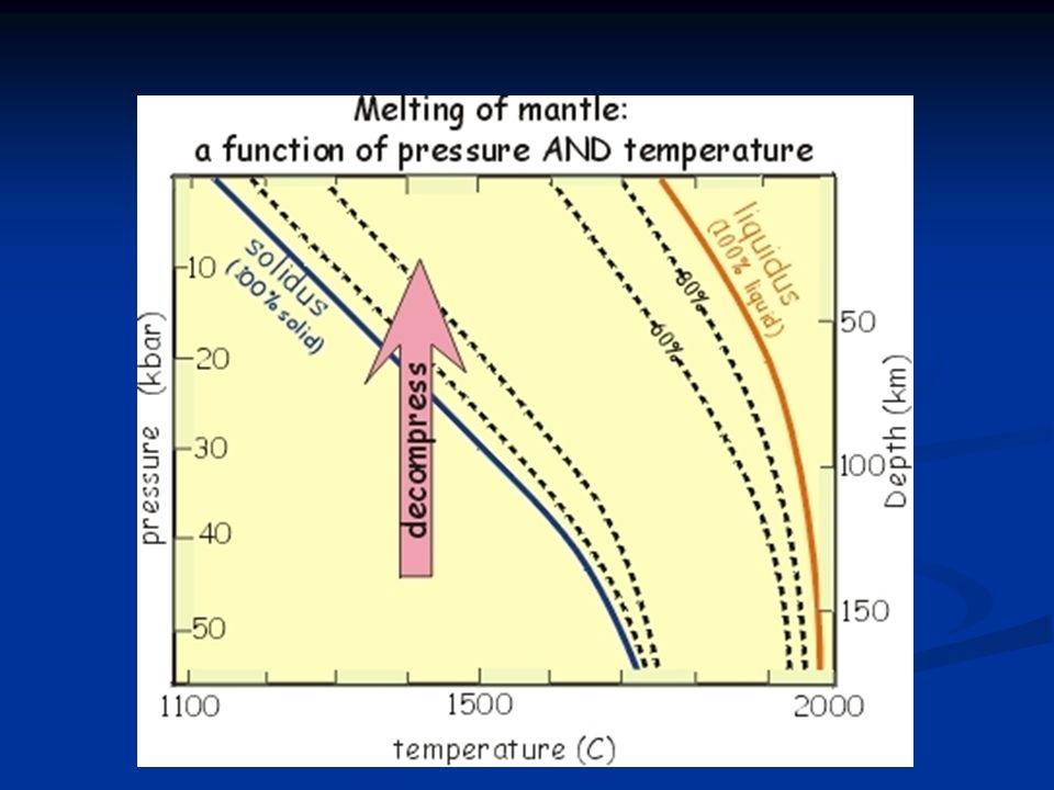 La geoterma astenosfera Una stima dellandamento della geoterma, che descrive come la temperatura della Terra cresca con la profondità. La geoterma si