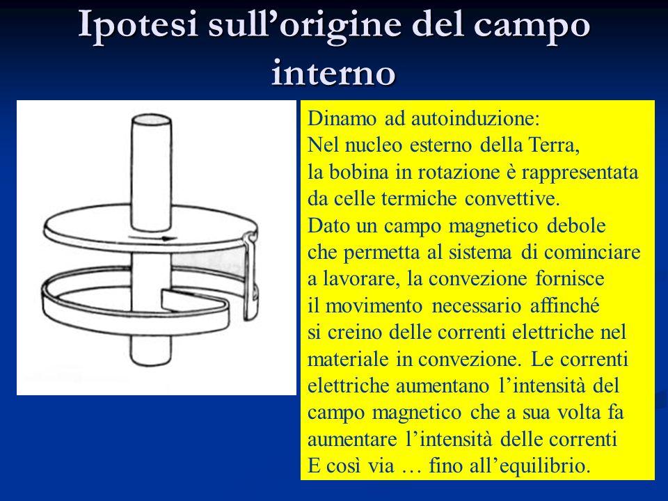 Ipotesi sullorigine del campo interno 97-99% dal nucleo 1-2% dalla crosta <1-2% dallesterno Magnete permanente posto al centro della Terra? Esperiment