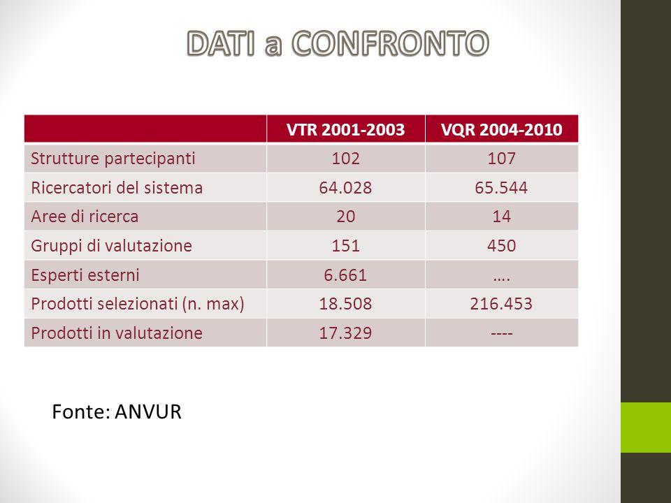 VTR 2001-2003VQR 2004-2010 Strutture partecipanti102107 Ricercatori del sistema64.02865.544 Aree di ricerca2014 Gruppi di valutazione151450 Esperti esterni6.661….