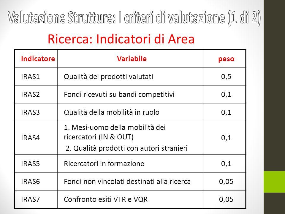 IndicatoreVariabilepeso IRAS1Qualità dei prodotti valutati0,5 IRAS2Fondi ricevuti su bandi competitivi0,1 IRAS3Qualità della mobilità in ruolo0,1 IRAS