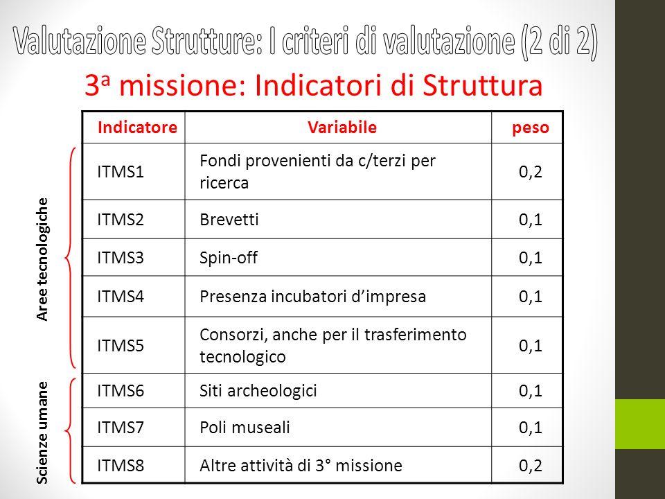 IndicatoreVariabilepeso ITMS1 Fondi provenienti da c/terzi per ricerca 0,2 ITMS2Brevetti0,1 ITMS3Spin-off0,1 ITMS4Presenza incubatori dimpresa0,1 ITMS5 Consorzi, anche per il trasferimento tecnologico 0,1 ITMS6Siti archeologici0,1 ITMS7Poli museali0,1 ITMS8Altre attività di 3° missione0,2 3 a missione: Indicatori di Struttura Aree tecnologiche Scienze umane