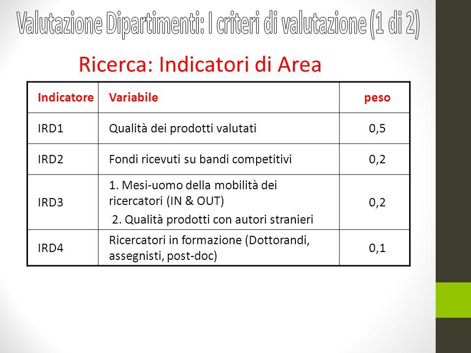 IndicatoreVariabilepeso IRD1Qualità dei prodotti valutati0,5 IRD2Fondi ricevuti su bandi competitivi0,2 IRD3 1. Mesi-uomo della mobilità dei ricercato
