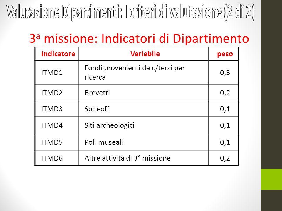 IndicatoreVariabilepeso ITMD1 Fondi provenienti da c/terzi per ricerca 0,3 ITMD2Brevetti0,2 ITMD3Spin-off0,1 ITMD4Siti archeologici0,1 ITMD5Poli museali0,1 ITMD6Altre attività di 3° missione0,2 3 a missione: Indicatori di Dipartimento