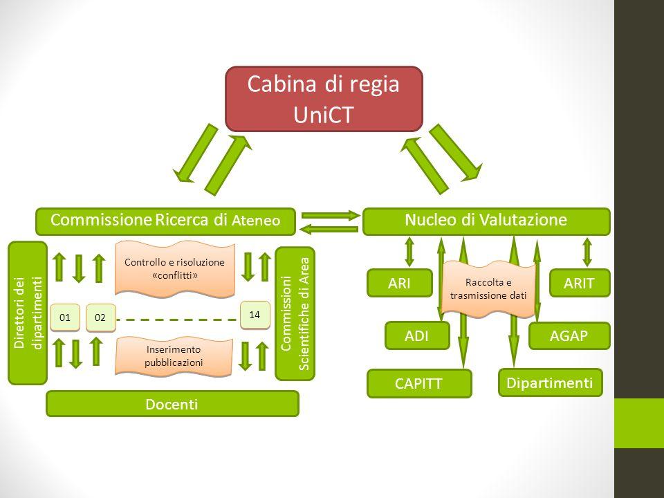 Cabina di regia UniCT 01 Commissione Ricerca di Ateneo ARI ADI CAPITT AGAP ARIT Controllo e risoluzione «conflitti» Inserimento pubblicazioni Docenti