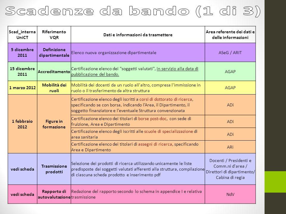 Scad_interna UniCT Riferimento VQR Dati e informazioni da trasmettere Area referente dei dati e delle informazioni 5 dicembre 2011 Definizione diparti
