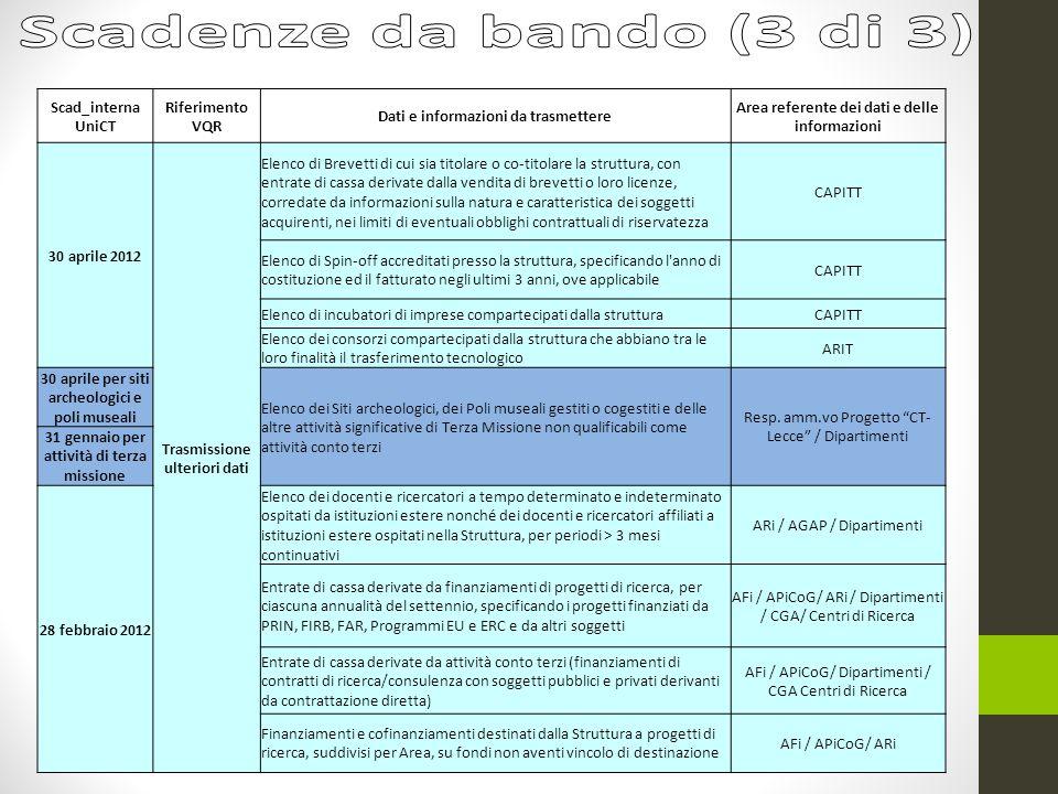 Scad_interna UniCT Riferimento VQR Dati e informazioni da trasmettere Area referente dei dati e delle informazioni 30 aprile 2012 Trasmissione ulterio