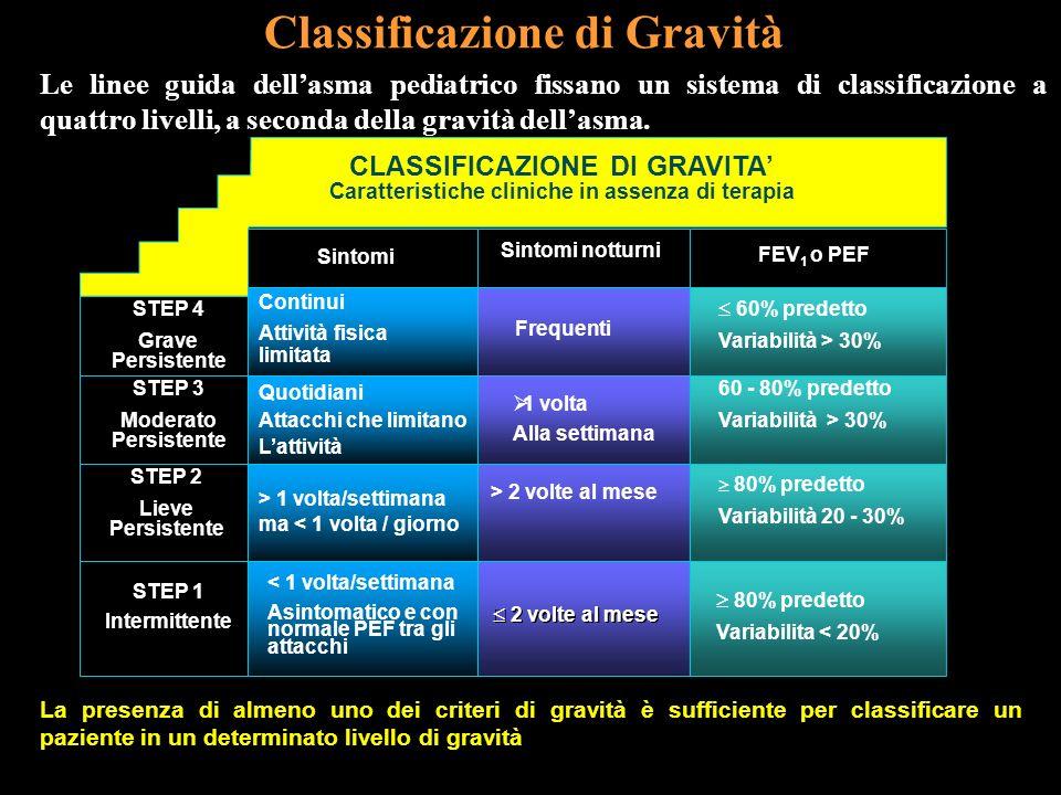 CLASSIFICAZIONE DI GRAVITA Caratteristiche cliniche in assenza di terapia Sintomi Sintomi notturni FEV 1 o PEF STEP 4 Grave Persistente STEP 3 Moderat
