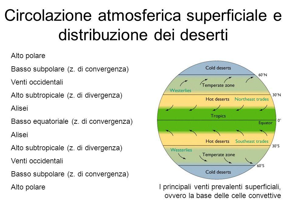 Circolazione atmosferica superficiale e distribuzione dei deserti Alto polare Basso subpolare (z. di convergenza) Venti occidentali Alto subtropicale