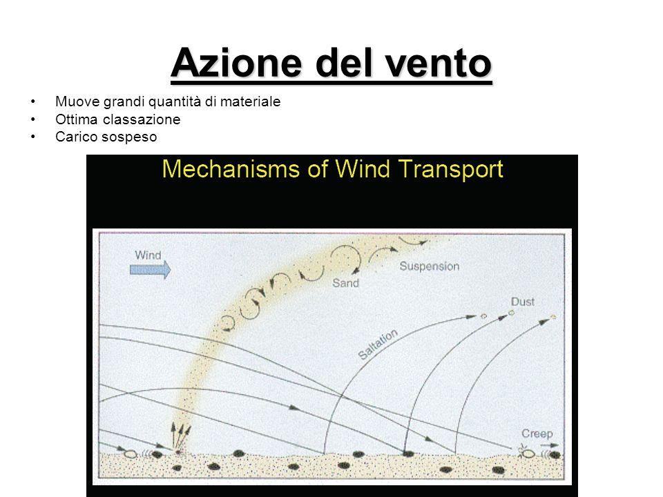 Azione del vento Muove grandi quantità di materiale Ottima classazione Carico sospeso