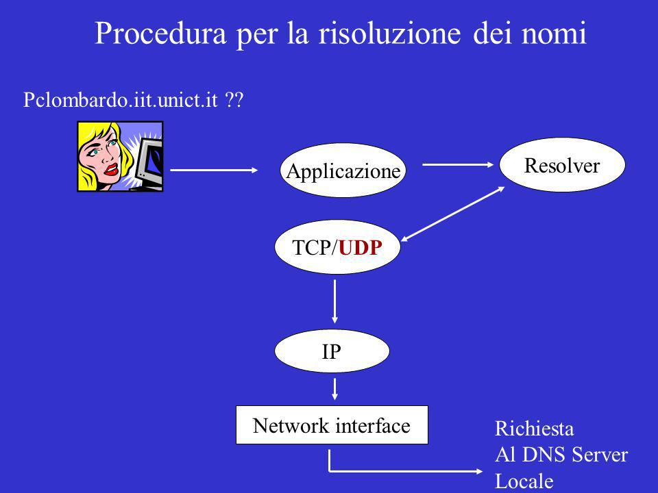 Pclombardo.iit.unict.it ?? Applicazione Resolver TCP/UDP IP Network interface Richiesta Al DNS Server Locale Procedura per la risoluzione dei nomi