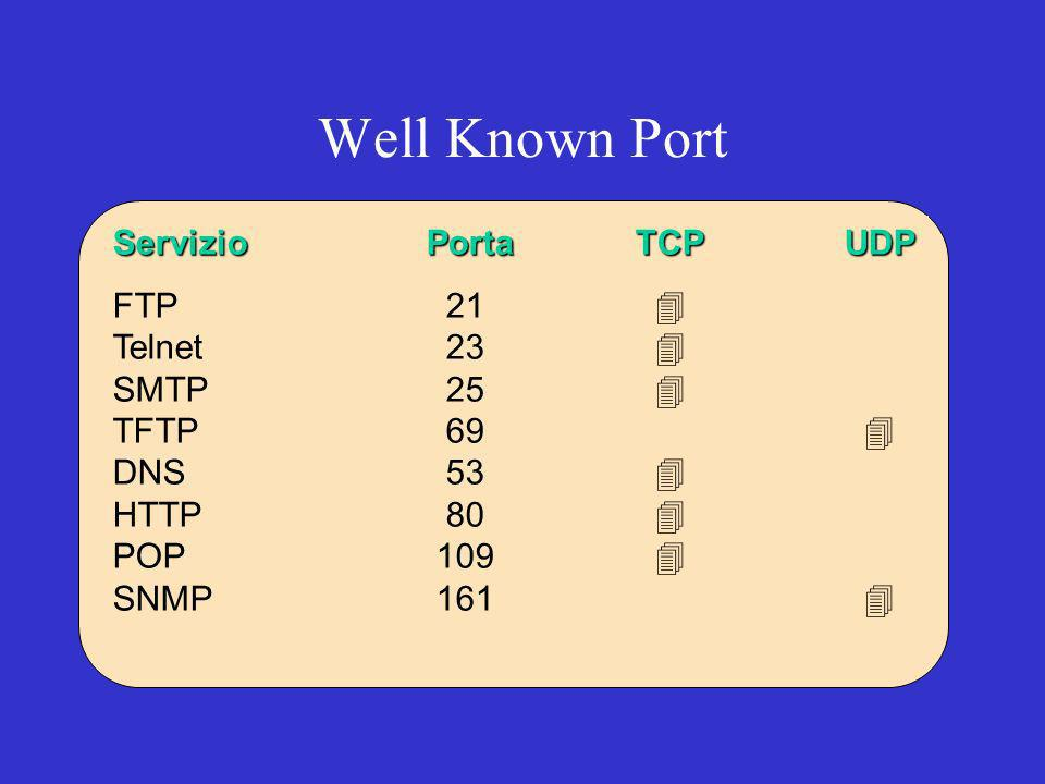 ServizioPortaTCPUDP FTP 21 4 Telnet 23 4 SMTP 25 4 TFTP 69 4 DNS 53 4 4 HTTP 80 4 POP 109 4 SNMP 161 4 Well Known Port
