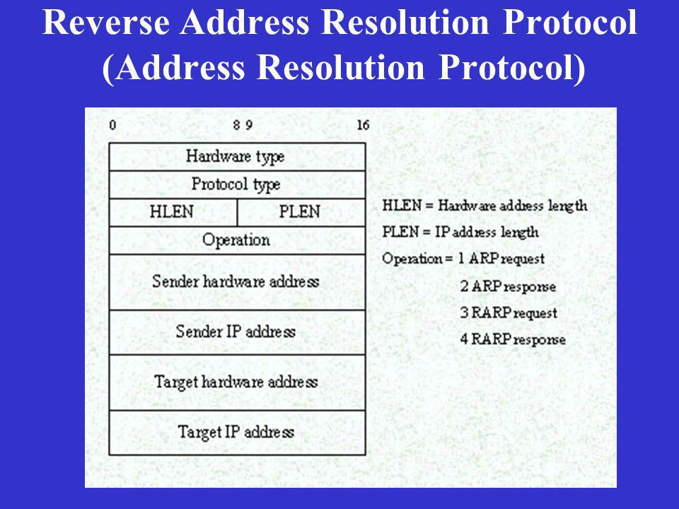 Reverse Address Resolution Protocol (Address Resolution Protocol)
