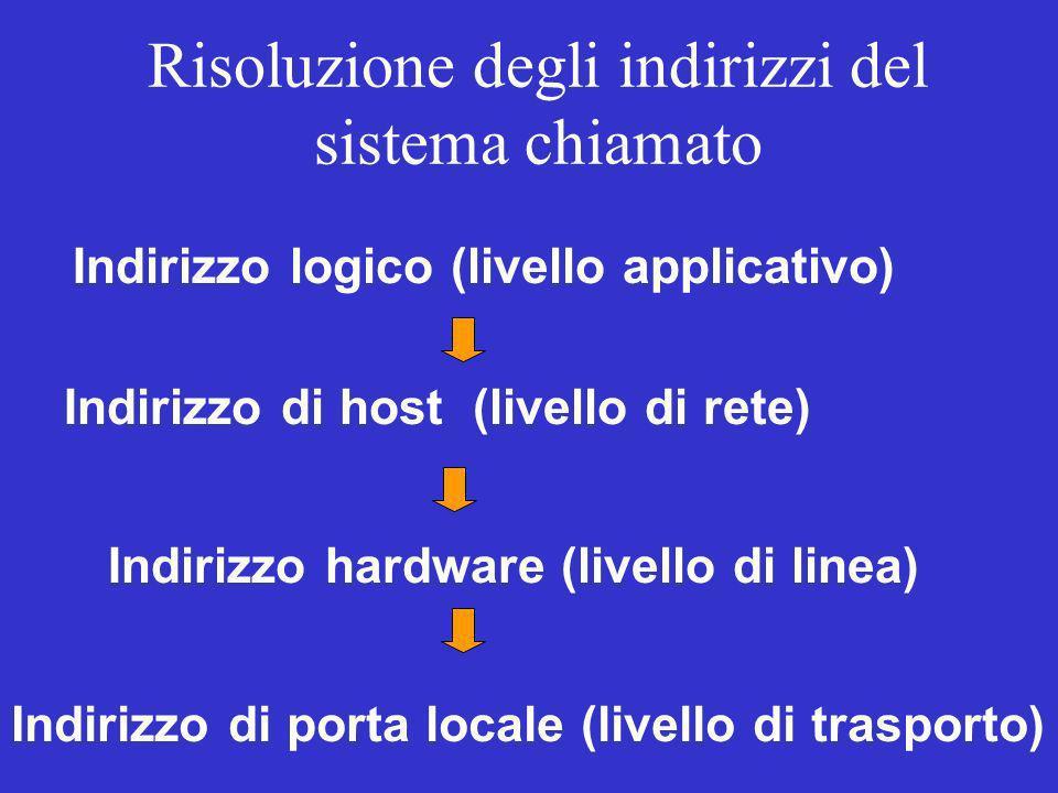 intcom edu gov mil org net jp nl it us mit unict iit pclombardo Esercizio consigliato: DNS 151.97.6.5 yale cseng pcsmith
