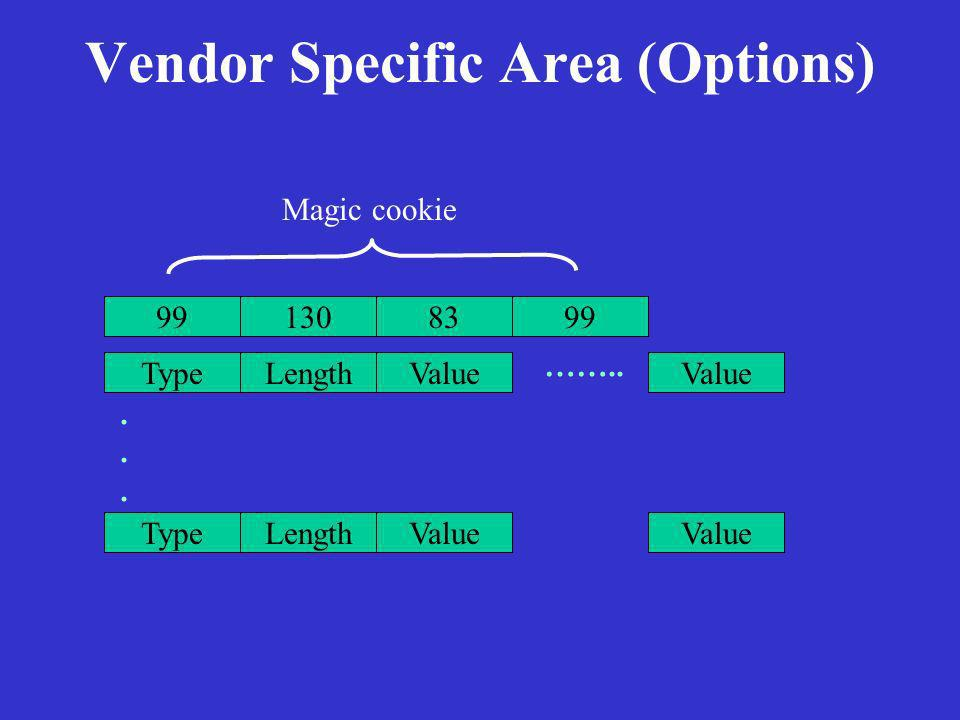 Vendor Specific Area (Options) 99 83130 Magic cookie TypeLengthValue …….. TypeLengthValue......