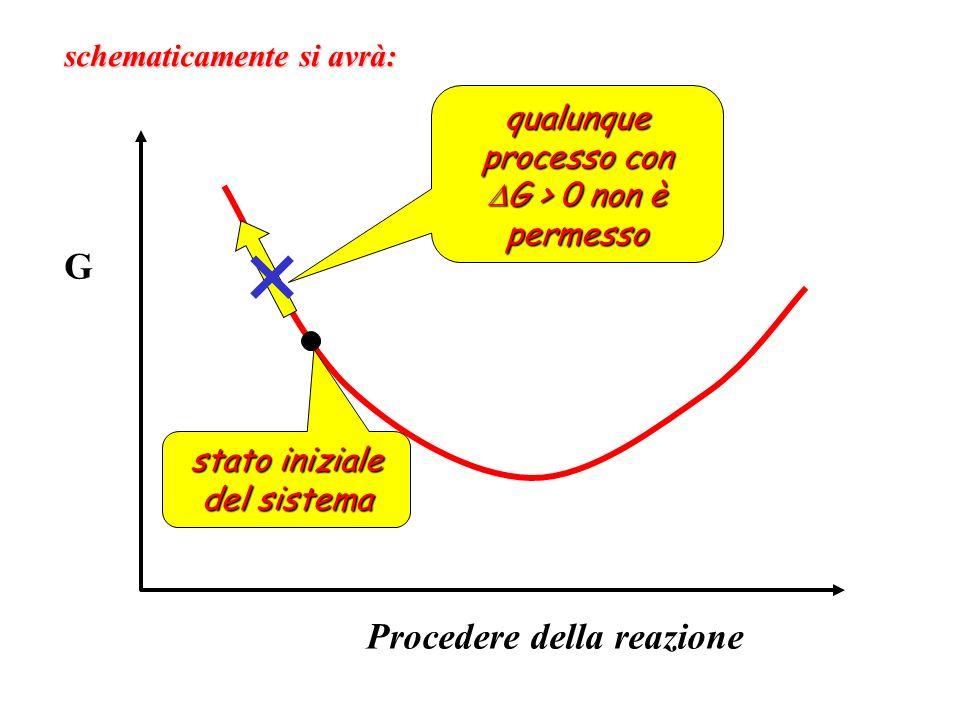 schematicamente si avrà: G Procedere della reazione stato iniziale del sistema qualunque processo con G > 0 non è permesso G > 0 non è permesso