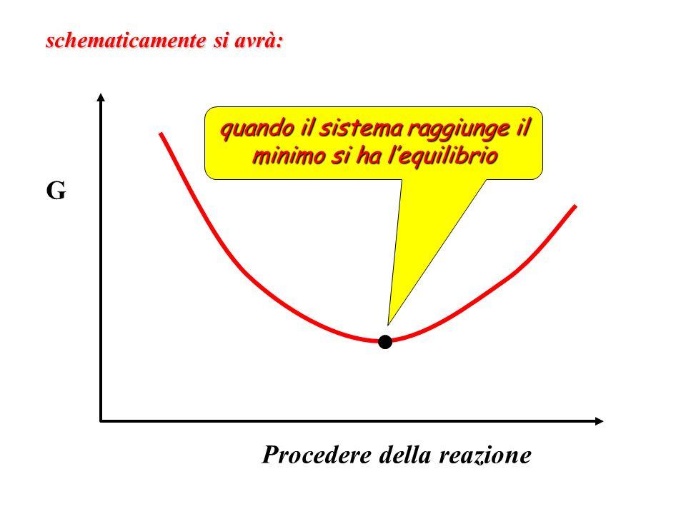 G Procedere della reazione schematicamente si avrà: quando il sistema raggiunge il minimo si ha lequilibrio