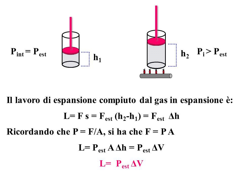 Il lavoro di espansione compiuto dal gas in espansione è: L= F s = F est (h 2 -h 1 ) = F est Δh Ricordando che P = F/A, si ha che F = P A L= P est A Δ