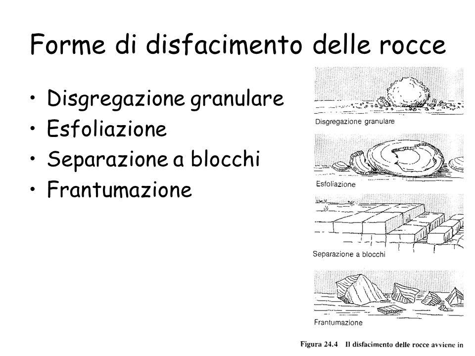 Forme di disfacimento delle rocce Disgregazione granulare Esfoliazione Separazione a blocchi Frantumazione