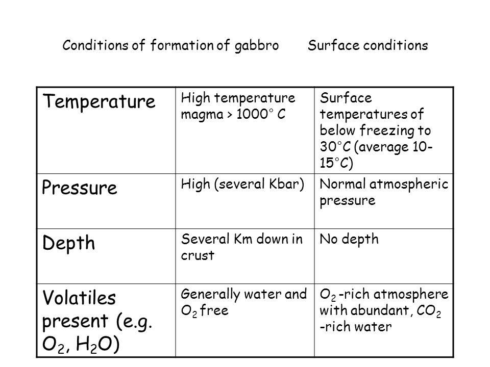 Le condizioni chimico-fisiche sulla superficie sono ben diverse da quelle in cui il gabbro si è formato.
