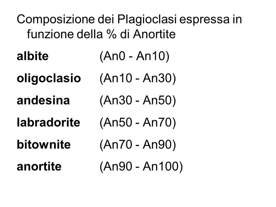 Composizione dei Plagioclasi espressa in funzione della % di Anortite albite (An0 - An10) oligoclasio (An10 - An30) andesina (An30 - An50) labradorite