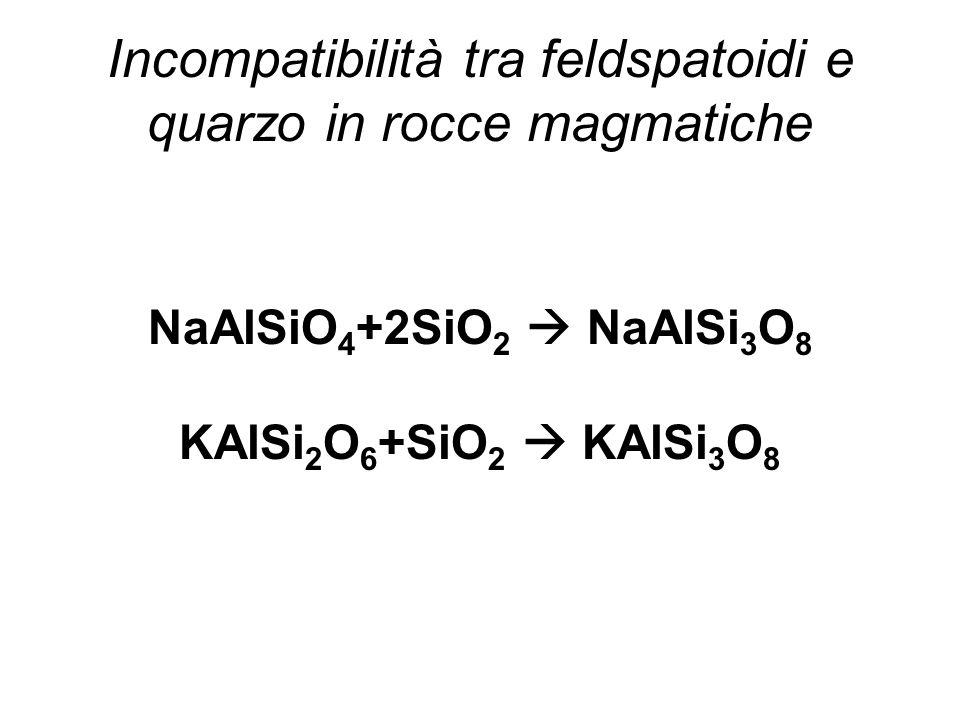 Incompatibilità tra feldspatoidi e quarzo in rocce magmatiche NaAlSiO 4 +2SiO 2 NaAlSi 3 O 8 KAlSi 2 O 6 +SiO 2 KAlSi 3 O 8