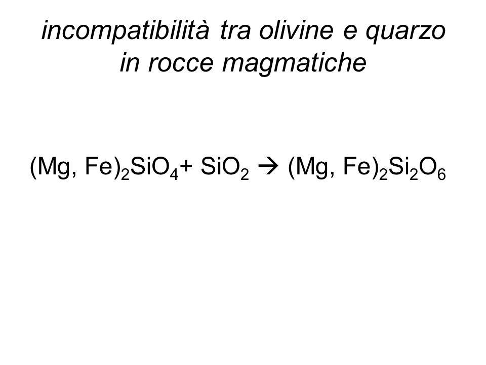 incompatibilità tra olivine e quarzo in rocce magmatiche (Mg, Fe) 2 SiO 4 + SiO 2 (Mg, Fe) 2 Si 2 O 6