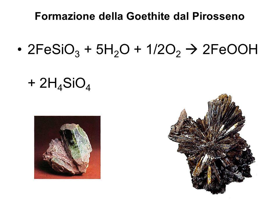 2FeSiO 3 + 5H 2 O + 1/2O 2 2FeOOH + 2H 4 SiO 4 Formazione della Goethite dal Pirosseno