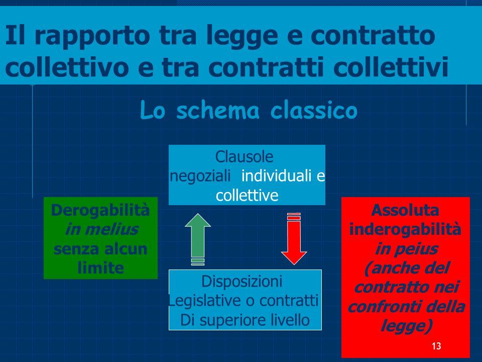 Il rapporto tra legge e contratto collettivo e tra contratti collettivi Lo schema classico Disposizioni Legislative o contratti Di superiore livello C