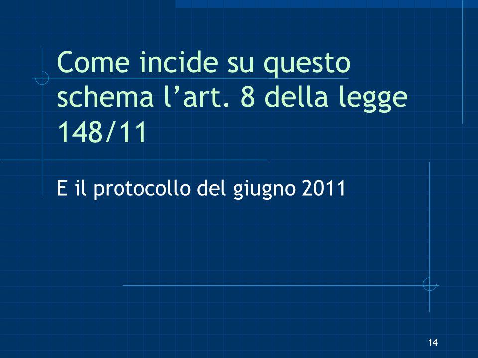Come incide su questo schema lart. 8 della legge 148/11 E il protocollo del giugno 2011 14