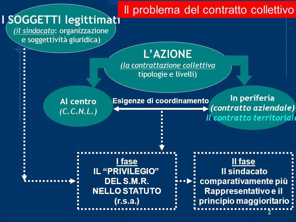 I SOGGETTI legittimati (il sindacato: organizzazione e soggettività giuridica) LAZIONE (la contrattazione collettiva tipologie e livelli) Al centro (C