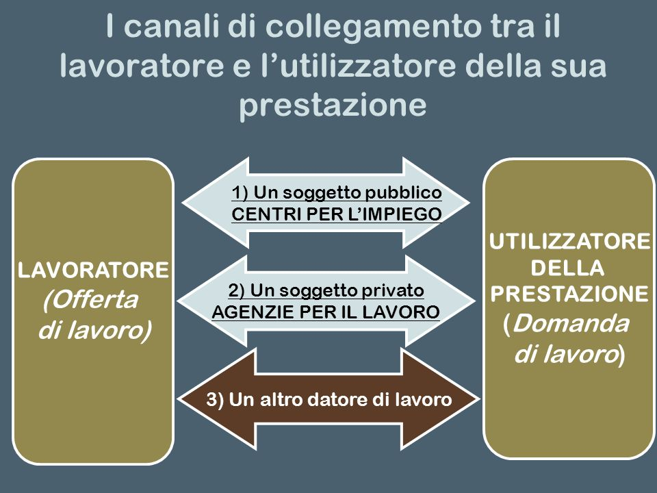 I canali di collegamento tra il lavoratore e lutilizzatore della sua prestazione LAVORATORE (Offerta di lavoro) 1) Un soggetto pubblico CENTRI PER LIM