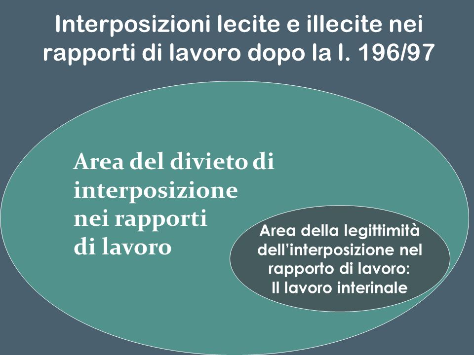 Interposizioni lecite e illecite nei rapporti di lavoro dopo la l. 196/97 Area del divieto di interposizione nei rapporti di lavoro Area della legitti