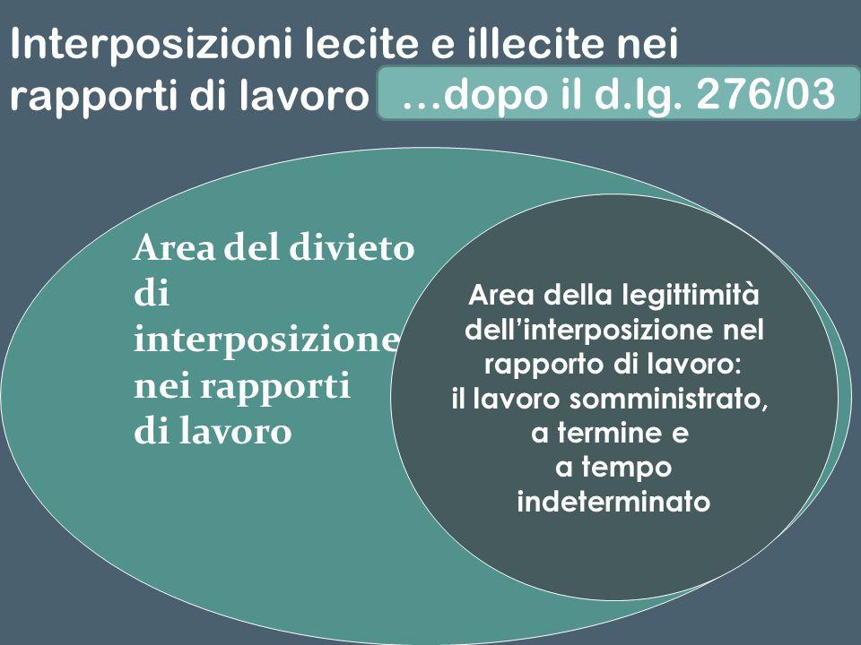 Interposizioni lecite e illecite nei rapporti di lavoro dopo la l. 196/97… Area del divieto di interposizione nei rapporti di lavoro Area della legitt