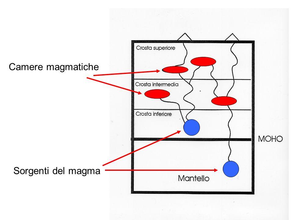 Sorgenti del magma Camere magmatiche