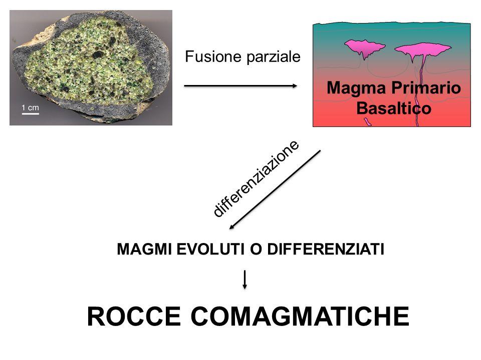 Fusione parziale Magma Primario Basaltico MAGMI EVOLUTI O DIFFERENZIATI differenziazione ROCCE COMAGMATICHE
