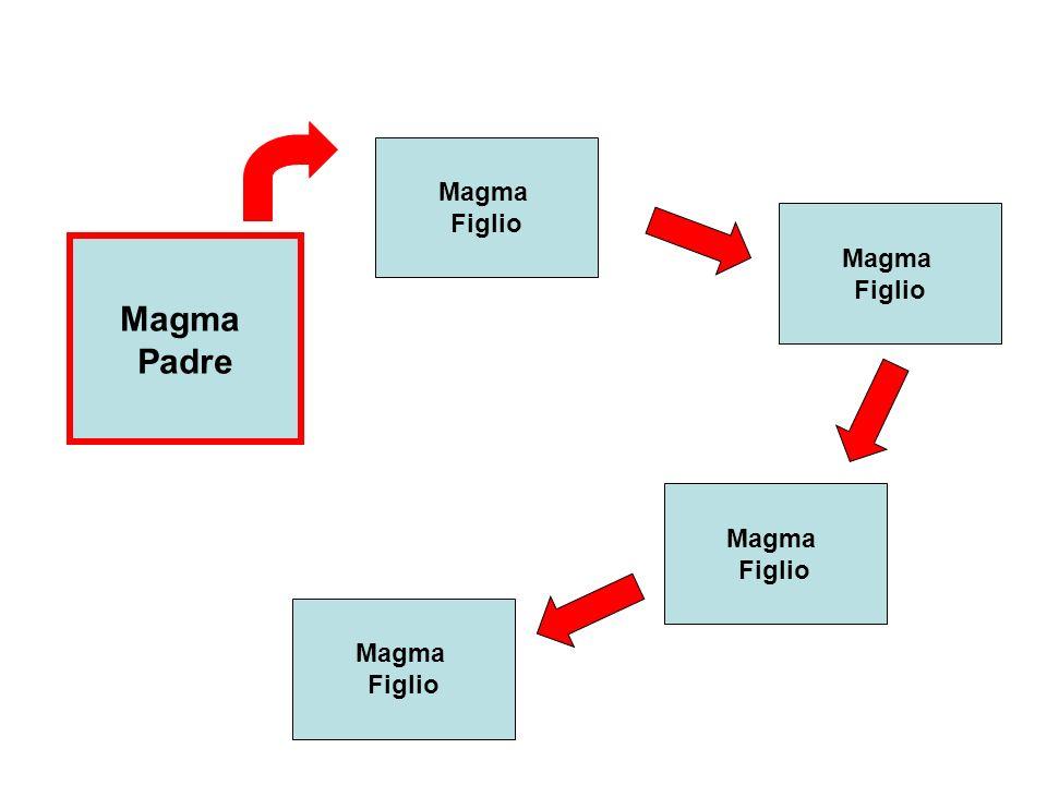 Magma Padre Magma Figlio Magma Figlio Magma Figlio Magma Figlio