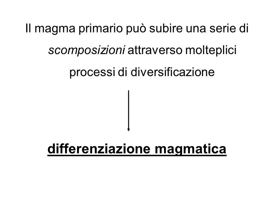 Il magma primario può subire una serie di scomposizioni attraverso molteplici processi di diversificazione differenziazione magmatica