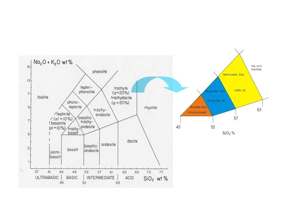 Si raccomanda luso di tale digramma su base anidra, è necessario normalizzare a 100 i valori chimici escludendo la frazione volatile (H 2 O e CO 2 )