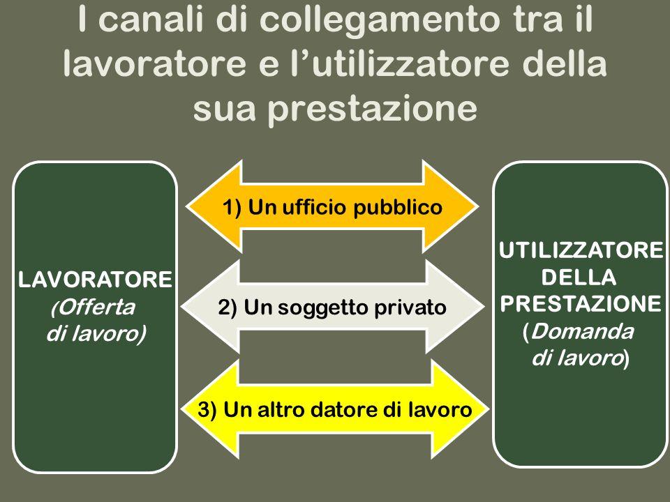 I canali di collegamento tra il lavoratore e lutilizzatore della sua prestazione LAVORATORE ( Offerta di lavoro) 1) Un ufficio pubblico 3) Un altro datore di lavoro 2) Un soggetto privato UTILIZZATORE DELLA PRESTAZIONE (Domanda di lavoro)