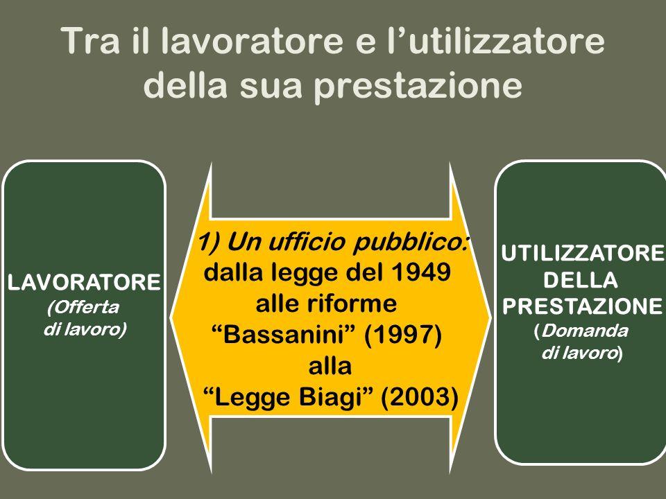 Tra il lavoratore e lutilizzatore della sua prestazione LAVORATORE (Offerta di lavoro) 1) Un ufficio pubblico: dalla legge del 1949 alle riforme Bassanini (1997) alla Legge Biagi (2003) UTILIZZATORE DELLA PRESTAZIONE (Domanda di lavoro)