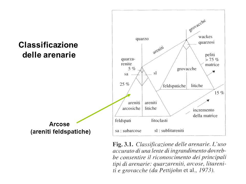 Classificazione delle arenarie Arcose (areniti feldspatiche)