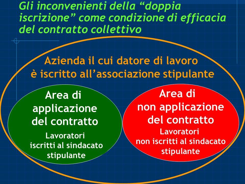Gli inconvenienti della doppia iscrizione come condizione di efficacia del contratto collettivo Azienda il cui datore di lavoro è iscritto allassociaz