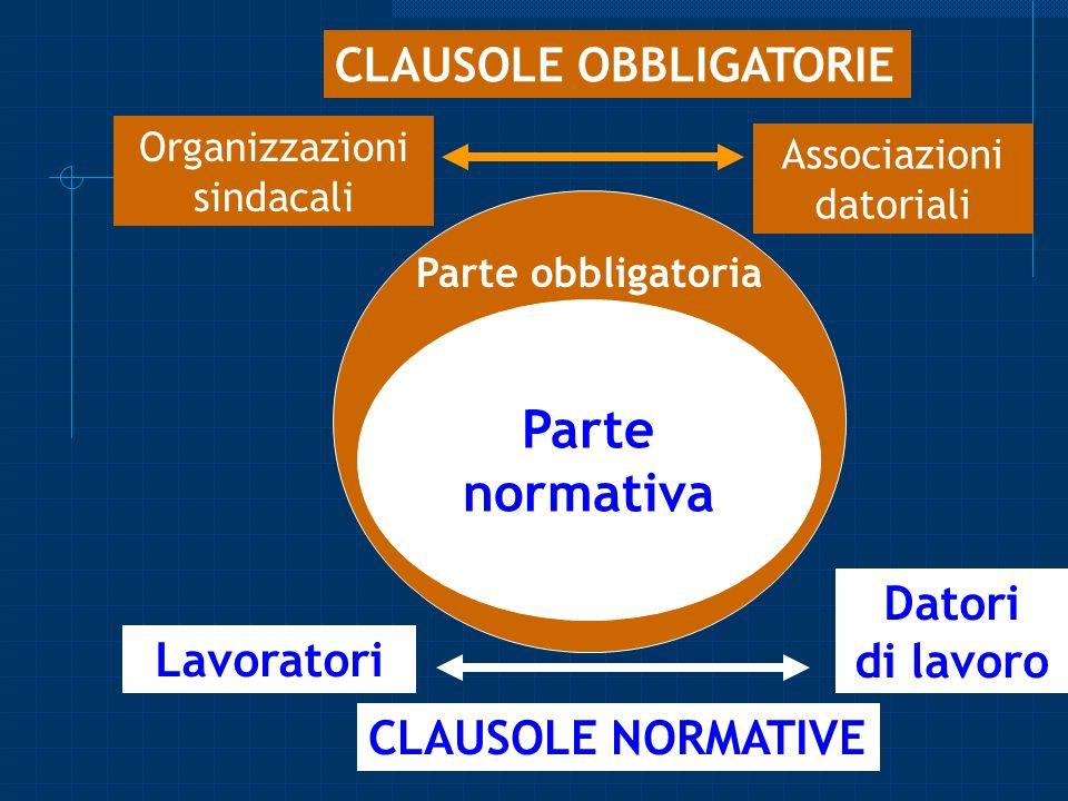 Organizzazioni sindacali Associazioni datoriali Datori di lavoro Lavoratori Parte Obbligatoria. CLAUSOLE OBBLIGATORIE CLAUSOLE NORMATIVE Parte normati