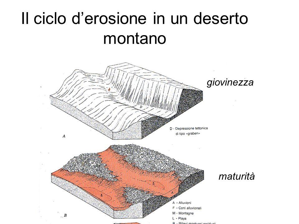 Il ciclo derosione in un deserto montano giovinezza maturità