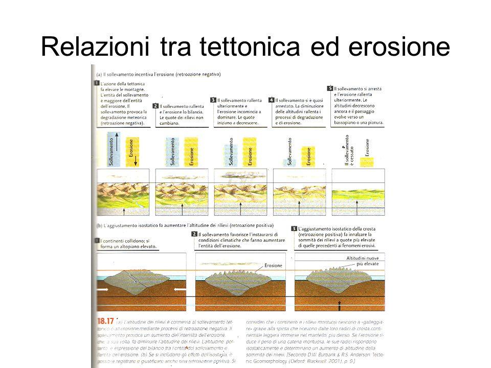 Relazioni tra tettonica ed erosione