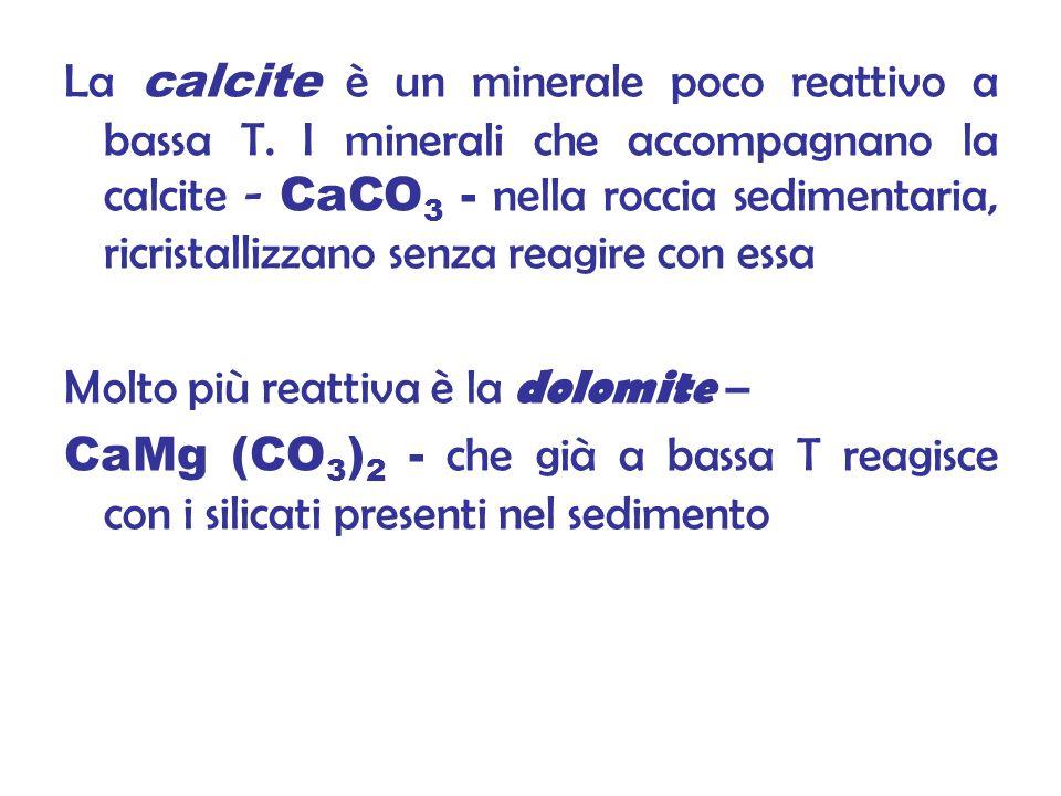 La calcite è un minerale poco reattivo a bassa T.